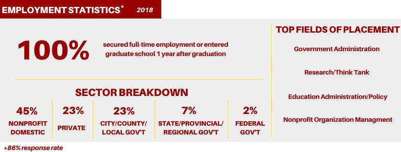 Employment Statistics for 2018 based on an 86% response rate: 100% secured full-time employment or entered graduate school 1 year after graduation; Sector Breakdown: 45% nonprofit domestic, 23% private, 23% city/county/local government; 7% state/provincial/regional government, 2% federal government; Top Fields of Placement: Government Administration, Research/Think Tank, Education Administration Policy, and Nonprofit Organization Management